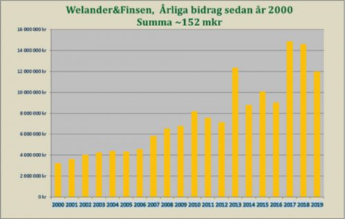 Bidrag2000-2018